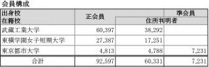 校友会 会員数 (2016年4月15日現在)